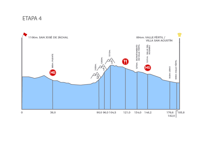 Vuelta a San Juan stage 4