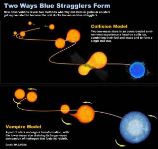 Stars Find Fountain of Youth Via Vampirism and Collisions