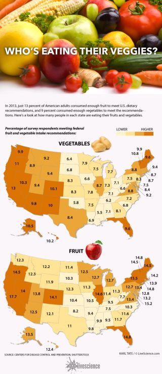 Maps show fruit and vegetable consumption.