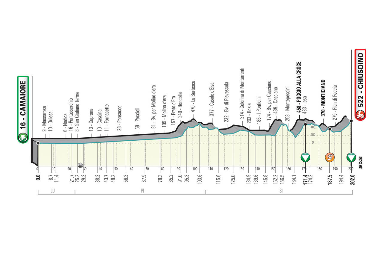 The profile of stage 2 of Tirreno-Adriatico