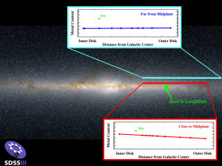 Milky Way History