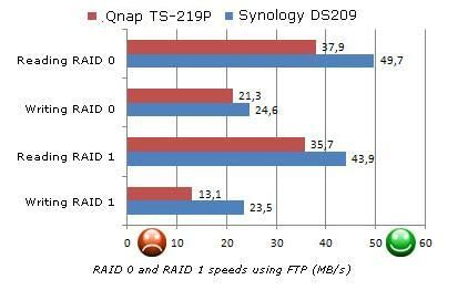 Synology DS209 - Review: Four NAS Machines | Tom's Guide