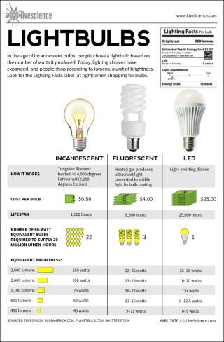 Incandescent Fluorescent Led