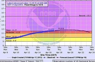 NOAA Flood Map for Rock River