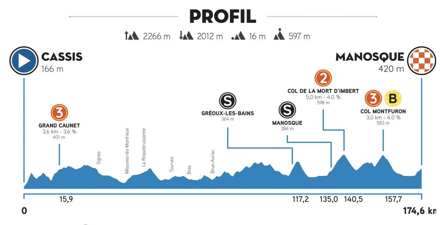 Tour de la Provence 2021 stage 2 profile