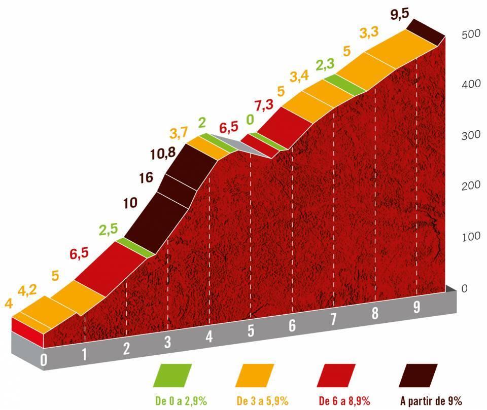 Vuelta 21 stage 20 final climb profile