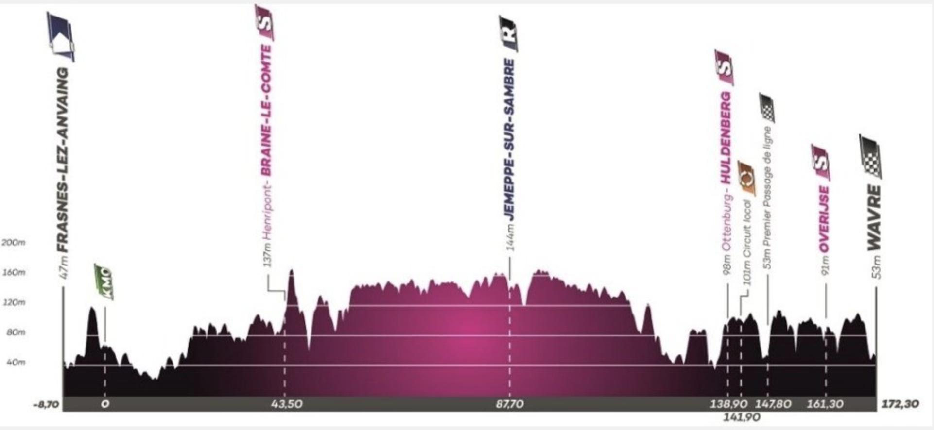 Tour de Wallonie 2020 stage 2