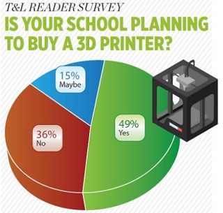 T&l Reader Survey Is Your School Planning To Buy A 3d Printer?