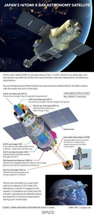 Facts about Hitomi, the JAXA satellite that fell silent shortly after orbiting Earth in early 2016.