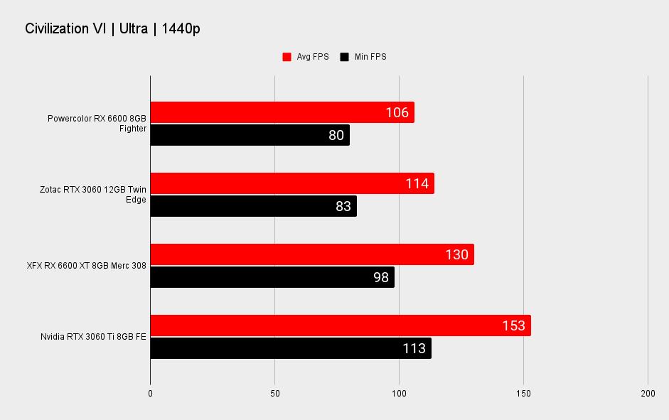 AMD RX 6600 XT performance benchmark graphs at 1440p