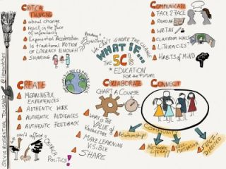 The 5 Cs in Education: What If… Sketchnoting in the Process