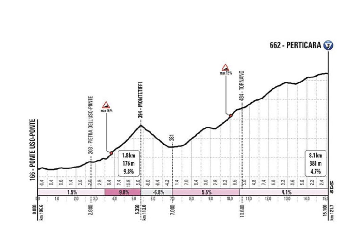 giro 2020 stage 12 climb 3