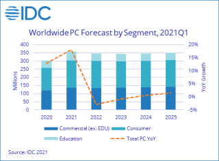 Projected PC Sales 2020-2025
