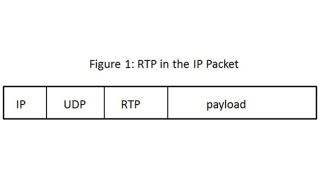 Byte-Sized Lesson in AV/IP: Real-Time Protocol (RTP)