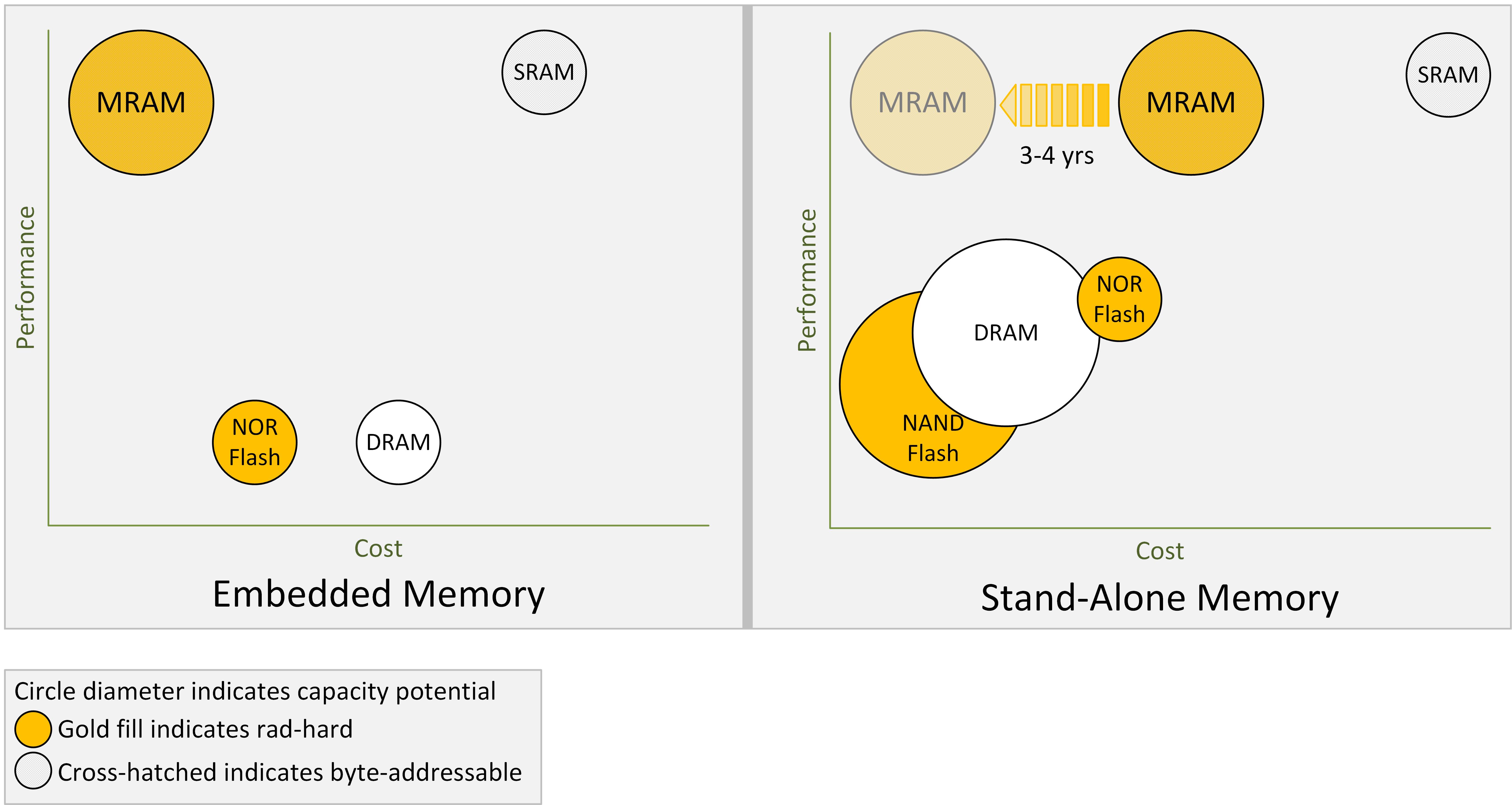 MRAM overcomes SRAM, DRAM, and flash limitations | ITProPortal