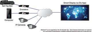 RGB Spectrum Debuts Zio IP Decoder App for Smart Displays