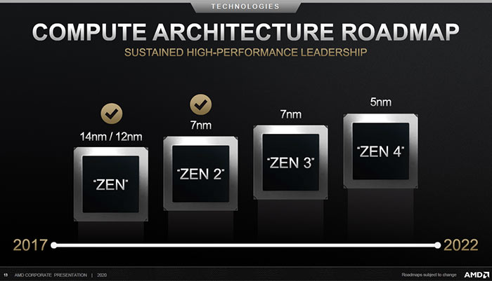 An AMD Roadmap Showing Projected Releases For Its Next Generation Processors