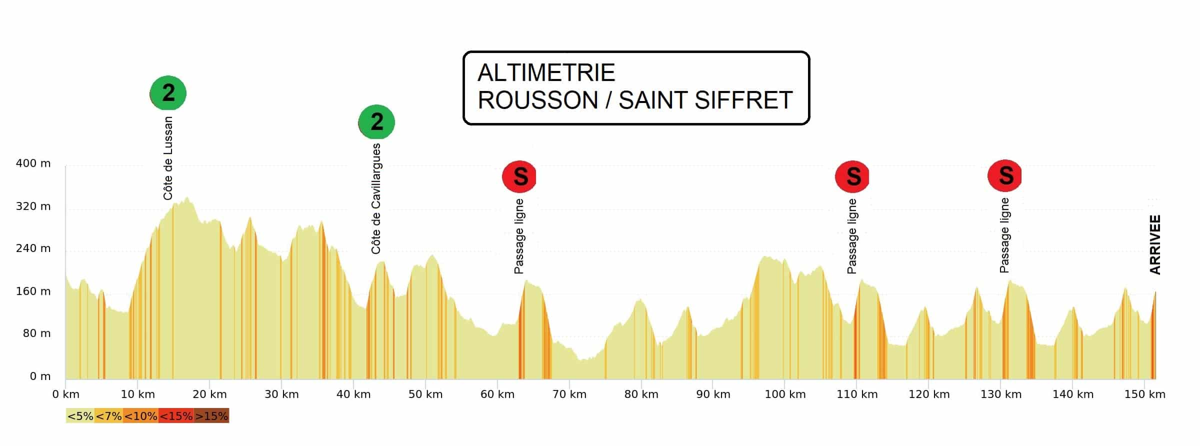 Etoile de Besseges stage 4 profile