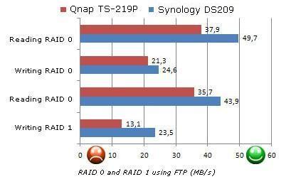 Qnap TS-219P - Review: Four NAS Machines | Tom's Guide