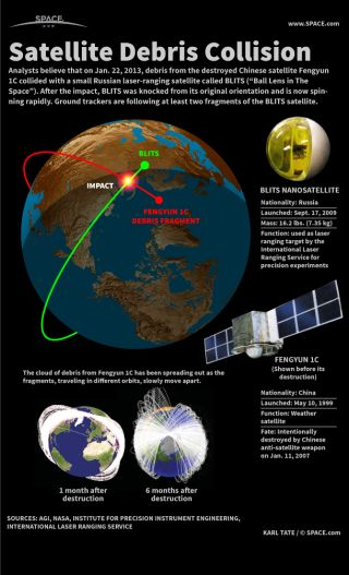 Infographic: How debris from a destroyed Chinese satellite damaged a tiny Russian satellite.