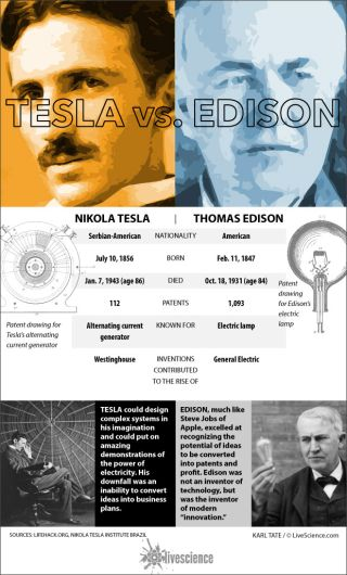 Table compares Tesla and Edison facts.
