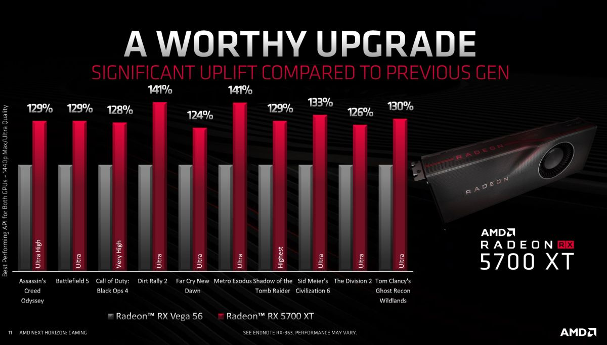 AMD RX 5700 specs, performance, release date, price, and everything