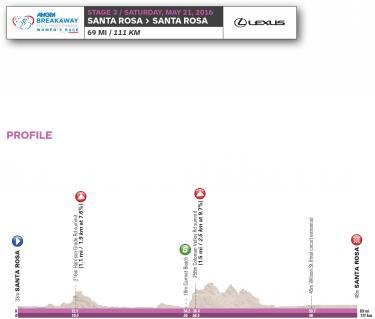 2016 Women's Tour of California stage 3 profile