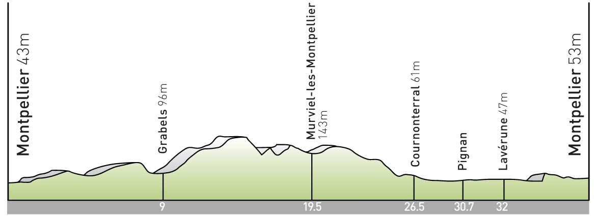stage 4 Tour de France 2009 profile