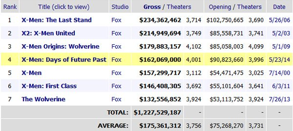 X-Men: Days of Future Past Box Office