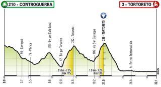 Giro d'Italia Virtual Stage 1 course