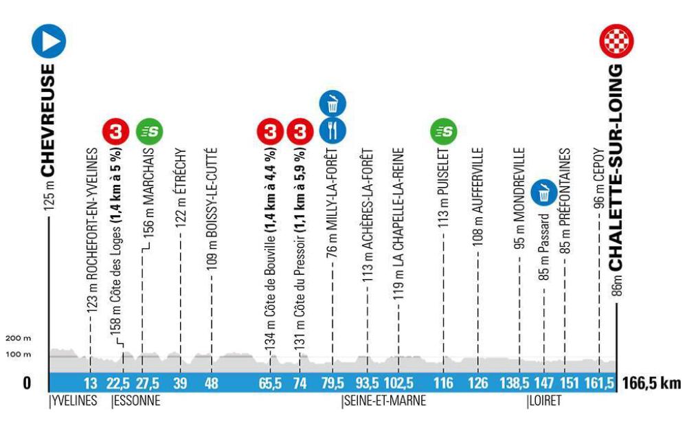 Paris-Nice 2020 stage profiles