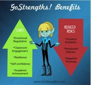GoStrengths for Individual Student Guidance