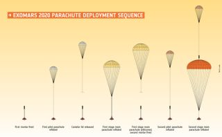 Diagram showing the ExoMars 2020 parachute deployment sequence.