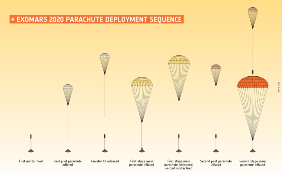 Europe and Russia Have ExoMars Parachute Problems. It Could Threaten the 2020 Mars Launch