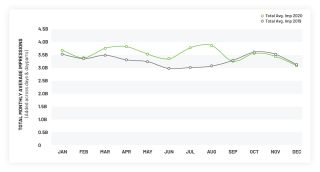 iSpot shows ad ratings up during the pandemic