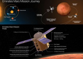 UAE Space Agency Mars Mission
