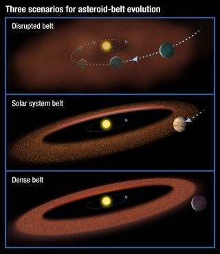 Three Scenarios for Asteroid Belt Evolution