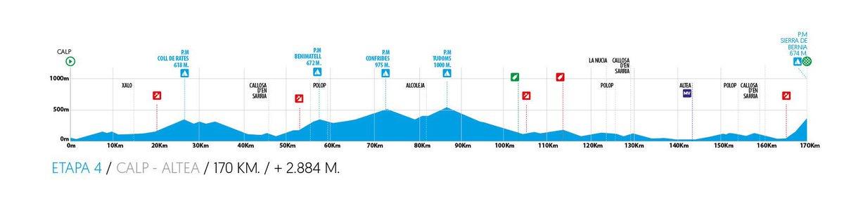Volta a la Comunitat Valenciana stage 4