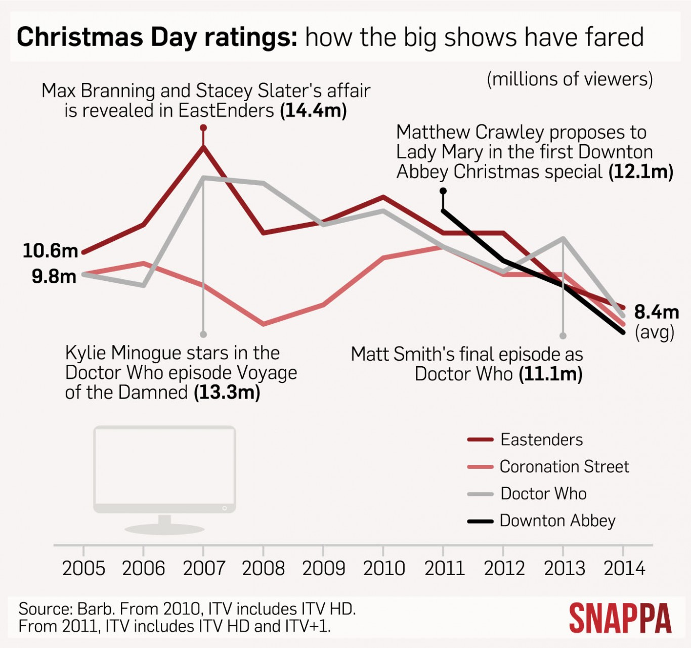 Snappa graphic showing Christmas ratings