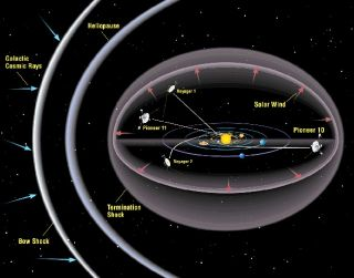 The paths of Pioneer 10 and 11 and the similarly distant Voyager craft.