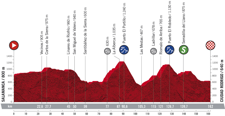 Stage 16 profile 2020 Vuelta a Espana