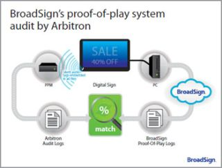 ARBITRON GIVES BROADSIGN THUMBS UP IN PROOF-OF-PLAY
