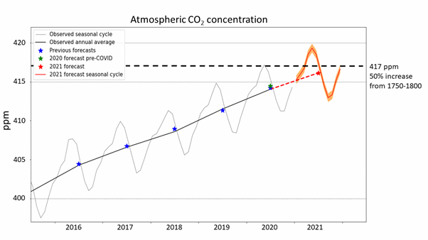 A graph showing CO2 concentrations rising above the 50% increase threshold