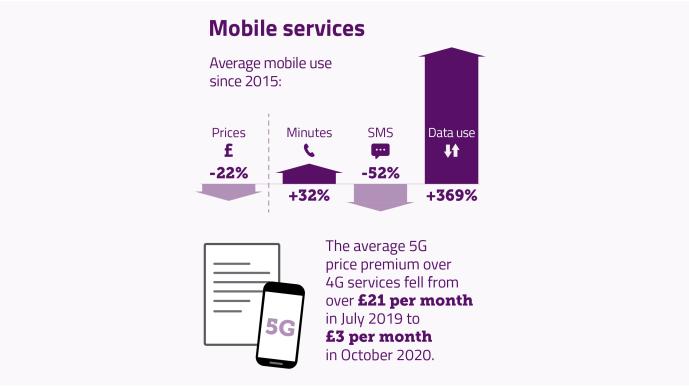Ofcom report on SIM plan pricing