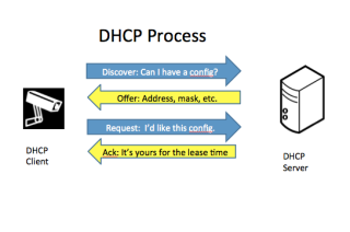 Byte-Sized Lessons for Tech Managers: DHCP