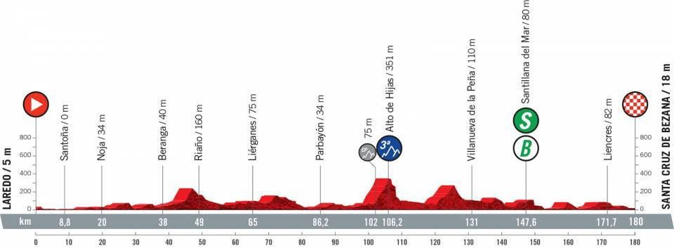 Vuelta a Espana stage 16