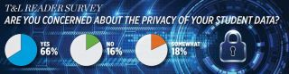 T&L READER SURVEY ARE YOU CONCERNED ABOUT THE PRIVACY OF YOUR STUDENT DATA?