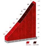 The profile of the Altu de la Cobertoria climb
