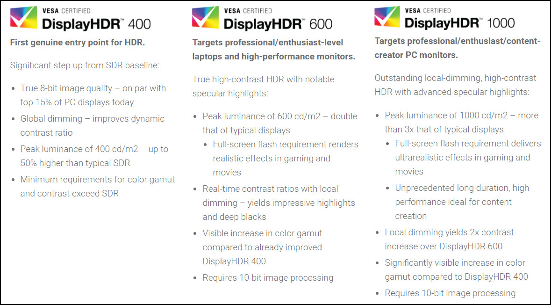 VESA DisplayHDR standards table