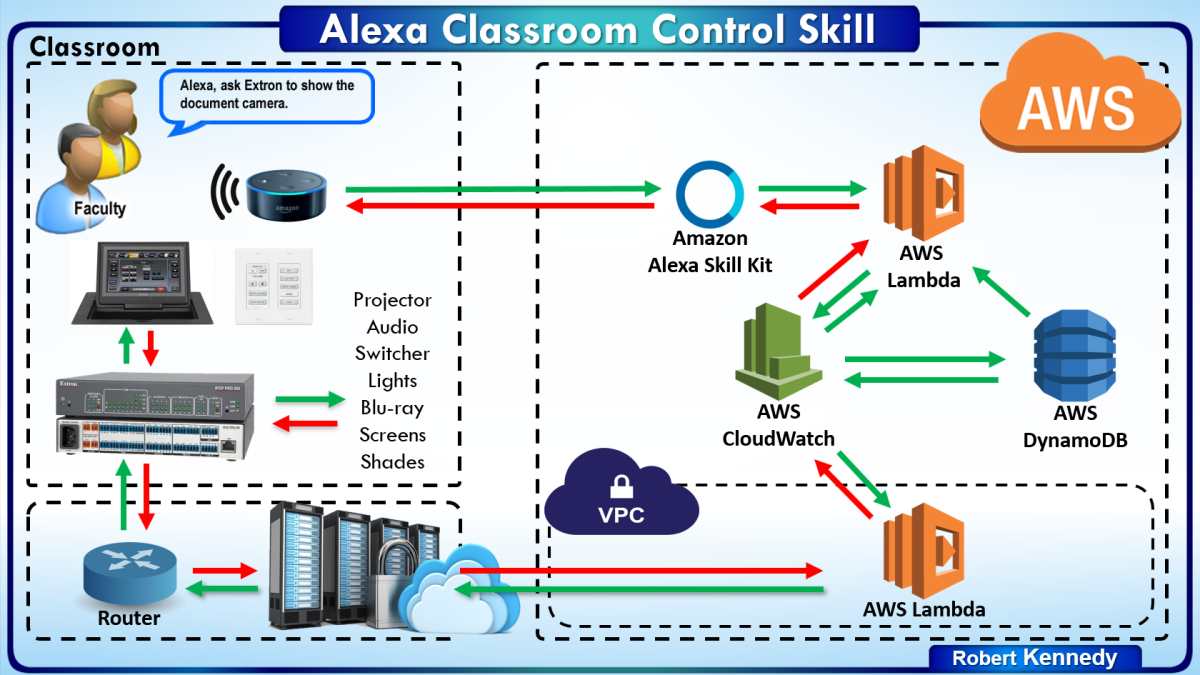 Bringing AI Into Classroom AV Design | AVNetwork